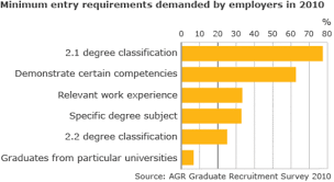 three quarters of employers     require   degree       bbc newsbut there are substantial differences  in this average  for instance  men are less likely than women to achieve these higher grades and part time