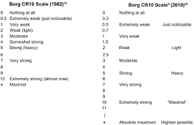 Weight Lifting Chart Based On Max This Is The Best Guide To The Rpe Scale On The Internet