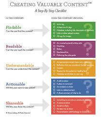 creating a checklist digital content marketing checklist