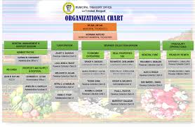 Mto Organization Chart Municipal Treasurers Office Municipality Of La Trinidad