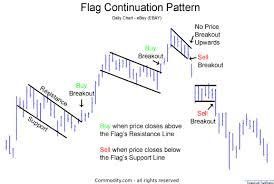Chart Analysis Patterns Flag Chart Pattern Technical Analysis