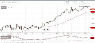Titan Nse Chart Macd Tata Steel Hul Bajaj Auto Titan Among 36 Stocks