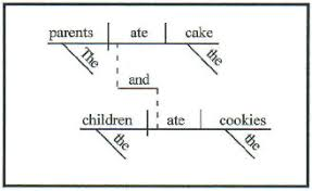 teaching from a tackle box  diagramming  sentence analysis  what    s    diagramming  sentence analysis  what    s that