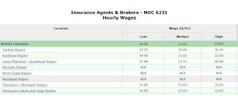 insurance agents and brokers hourly wages