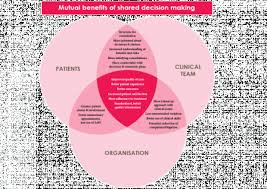 stakeholders in healthcare potential benefit to stakeholders person centred care resource centre