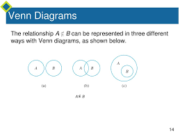 A Venn Diagram Is Shown Below The Language Of Sets If S Is A Set Then Ppt Download