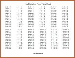 Free Printable Multiplication Times Table Chart 22 Explanatory Multiple Table 1 To 100
