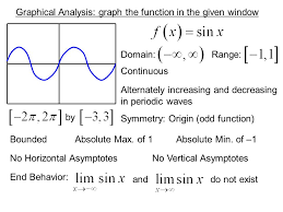graphical ysis graph the function in the given window