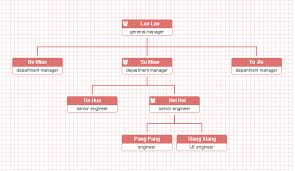 Need Customizable Organization Chart Plugin For My Rails App