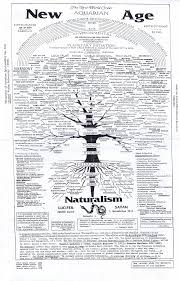 Nwo Chart My Perspective What Constance Thinks Peggy Cuddys
