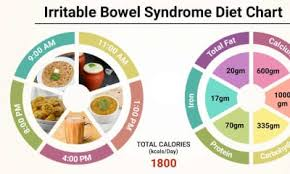 Irritable Bowel Syndrome Diet Chart Diet Chart For Irritable Bowel Syndrome Patient Irritable