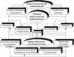 Сущность и структура педагогической деятельности Бібліотека  Взаимосвязь между целями педагогической деятельности ее функциями и видами наглядно можно показать с помощью рис 4