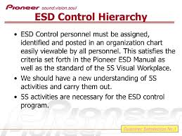 Esd Org Chart Ppt Esd Powerpoint Presentation Id 1112542
