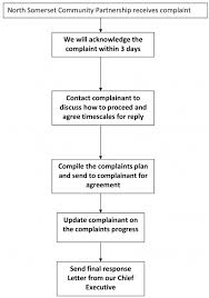 How The Complaints Process Works Nscp Healthcare Services