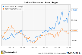 Smith And Wesson Stock Chart Why Smith Wesson Is A Better Buy Than Sturm Ruger The