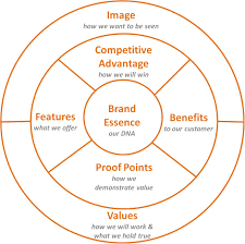 Value Proposition Template What Value Is There In A Value Proposition 19