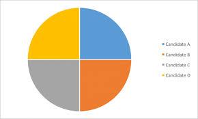 4 Piece Pie Chart Ugly As Pie Scienceline