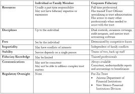 Will Vs Trust Chart Why A Corporate Trustee Zia Trust Inc