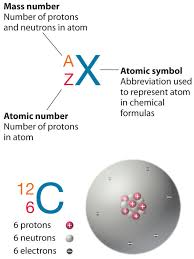 What Is Atomic Number Definition