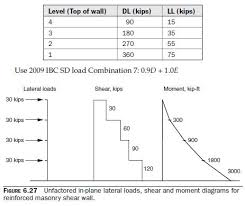 reinforced clay masonry shear wall