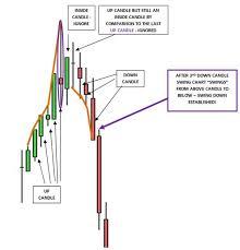 Gann Swing Chart Software Using Gann Swing Charts In Futures Trading Ino Com