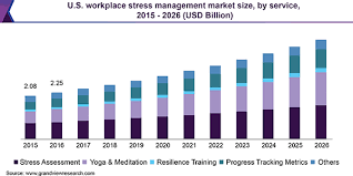 Workplace Stress Management Workplace Stress Management Market Size Industry Report 2026