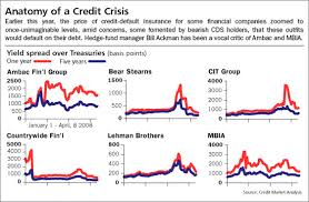 Credit Default Swap Chart Credit Default Swaps Weapons Of Mass Speculation Wsj