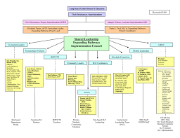 Whs Organization Chart Expanding Pathways Organizational Chart In Word And Pdf Formats
