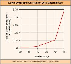 Risk Of Trisomy By Maternal Age Chart Errors In Meiosis Openstax Concepts Of Biology