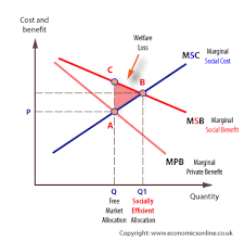 Negative Externality Graph Positive Externalities Economics Online