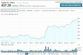 Aapl Stock Quote New Apple Stock Quote Colorful Aapl Stock Quote Real Time And Amazing