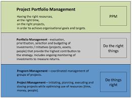 Project Portfolio Management What Is It Exactly Pmoguru