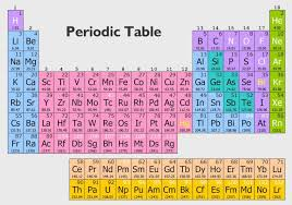 Chemistry Reference Table For Studying -