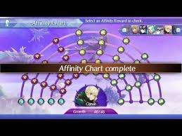 Xenoblade Chronicles 2 Corvin Affinity Board Guide