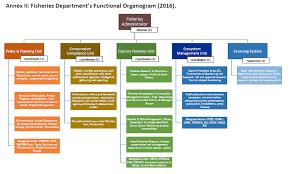 Whs Organization Chart 29 Complete Unesco Organizational Chart