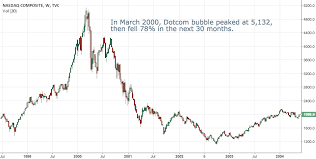 Dotcom Chart Remember How Dotcom Ended For Tvc Ixic By Idk75757