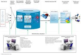 analytical platform iap