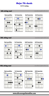 Major 7 Chords Guitar Chart Major 7th Chords 1573 Voicing Discover Guitar Online