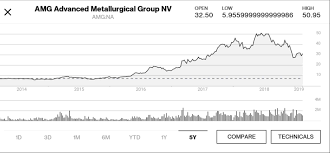 Antimony Price Chart 2017 Buy The Dip In Amg Advanced Metallurgical Group Amg