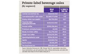 Healthy Living Chart Private Label Beverages Focus On Healthy Living 2015 12 11