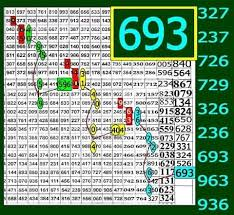 Lotto Chart Thai Lotto Chart Chart Thai Lottery 1 6 2019 Prizebondwin