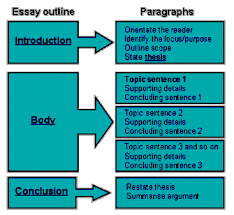 visual argument essay examples uufom life out electricity essay