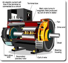 Image Animation How Magnetic Generator Works Elprocus How Magnetic Generator Works Techniek En Co Magnetic Generator