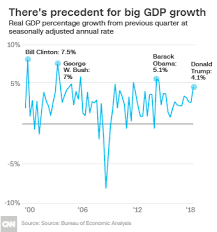 Quarterly Gdp Growth Chart Us Economy Grows At Fastest Pace Since 2014