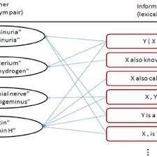 Pattern Synonym Extraordinary A Container Links To Lexical Patternsa A Lexical Pattern Is