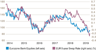 Euro 5 Year Chart Lower Rates For Longer Gam