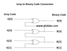 Digital Ivision Labs Gray To Binary Code Conversion In