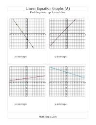 slope intercept graphing calculator math the finding y intercept from a linear equation graph a math