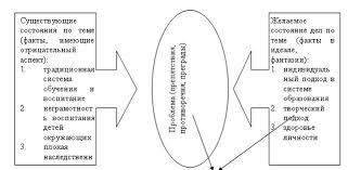 Реферат Воспитание и обучение Проблематика по теме