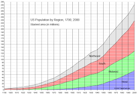 2000 Charts Chart Of Us Population 1790 2000